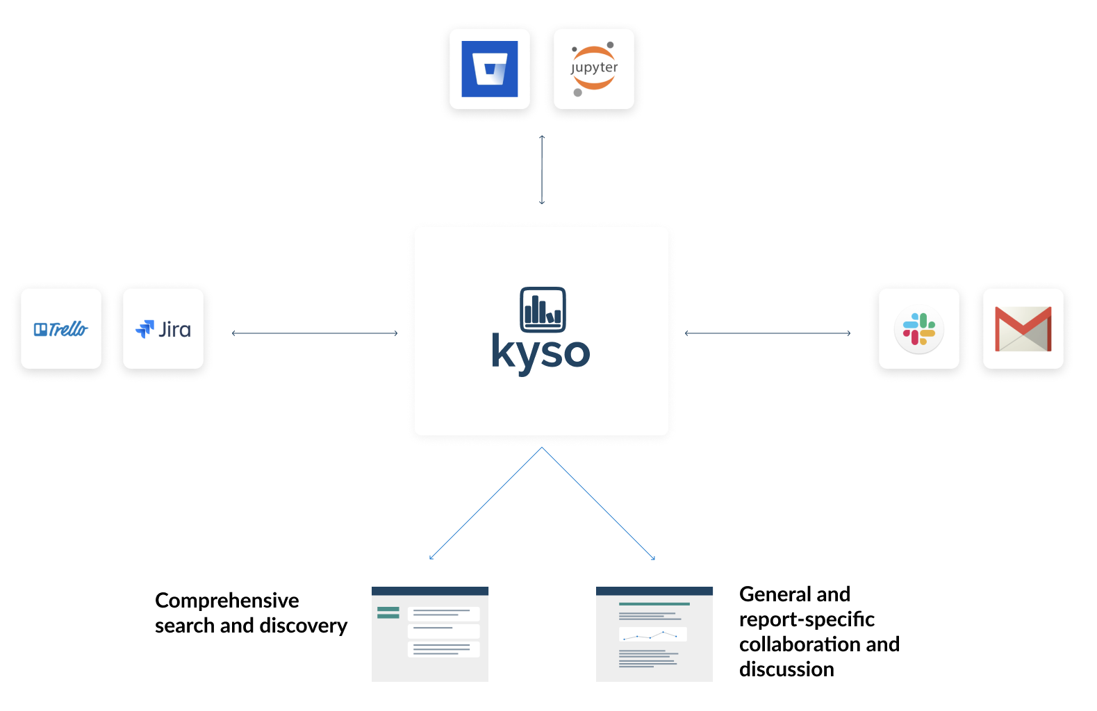 Kyso the solution